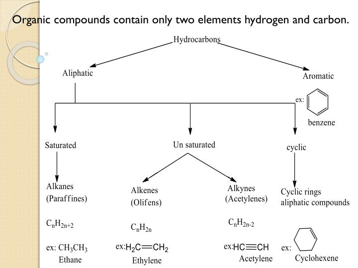 Organic compounds contain only two elements hydrogen and carbon.