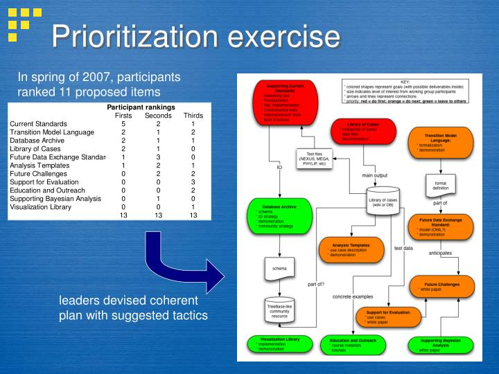 Prioritization exercise