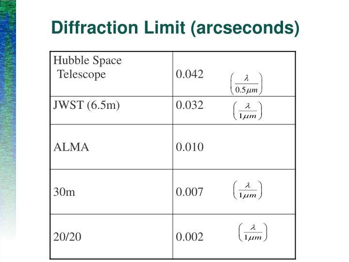 Diffraction Limit (arcseconds)