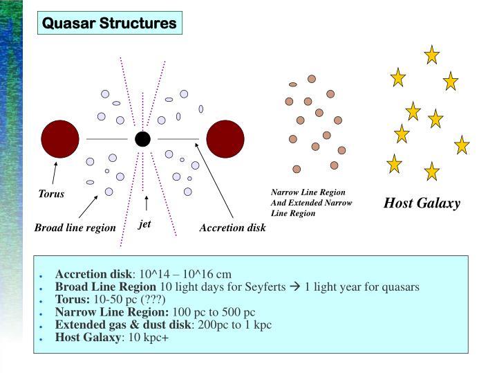 Quasar Structures