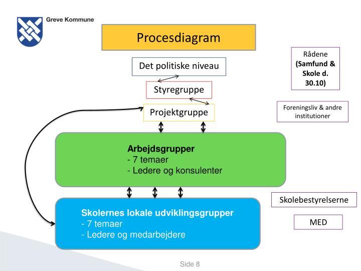 Procesdiagram