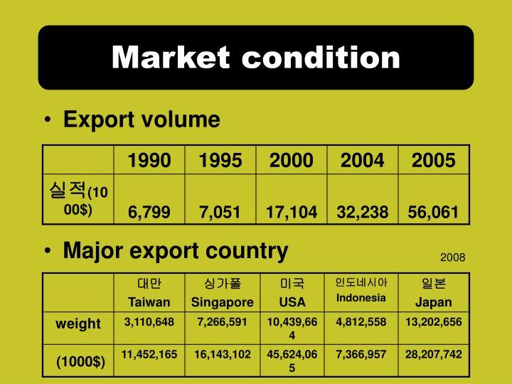 Market condition