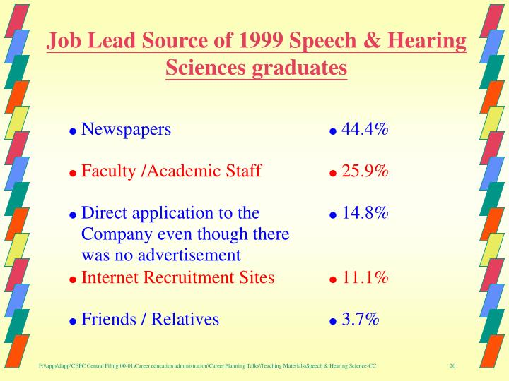 Job Lead Source of 1999 Speech & Hearing Sciences graduates