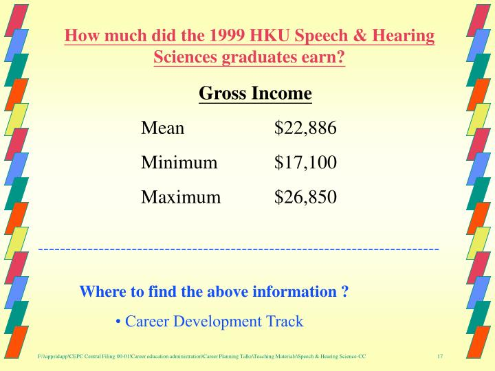 How much did the 1999 HKU Speech & Hearing Sciences graduates earn?