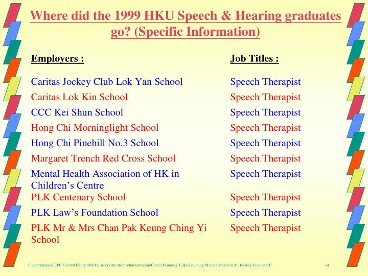 Where did the 1999 HKU Speech & Hearing graduates go? (Specific Information)