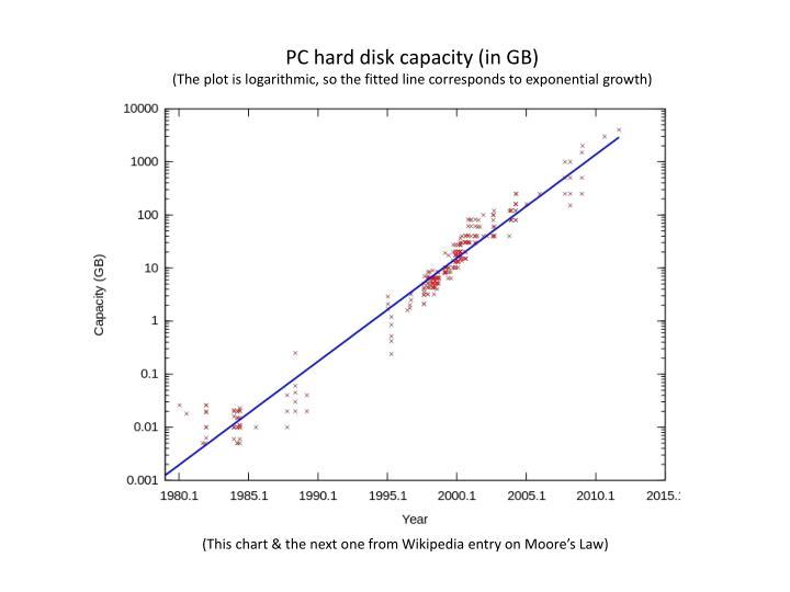 PC hard disk capacity (in GB)