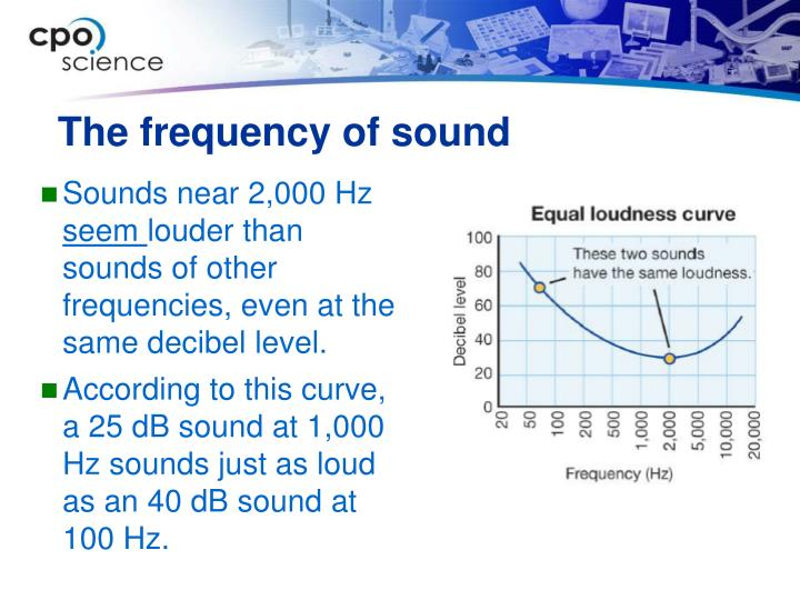 The frequency of sound