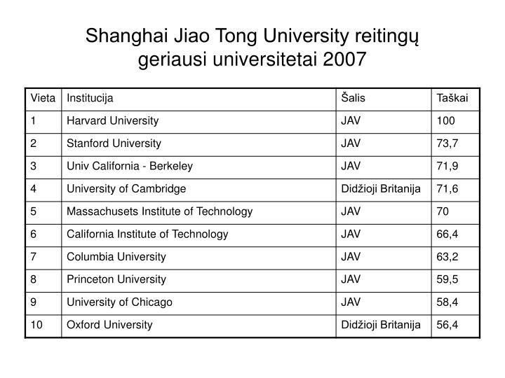 Shanghai Jiao Tong University reitingų