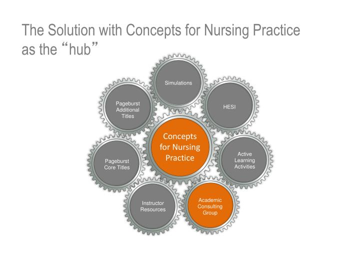 The Solution with Concepts for Nursing Practice