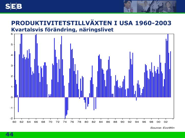 PRODUKTIVITETSTILLVÄXTEN I USA 1960-2003