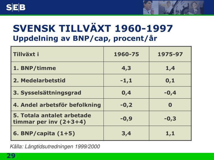 SVENSK TILLVÄXT 1960-1997