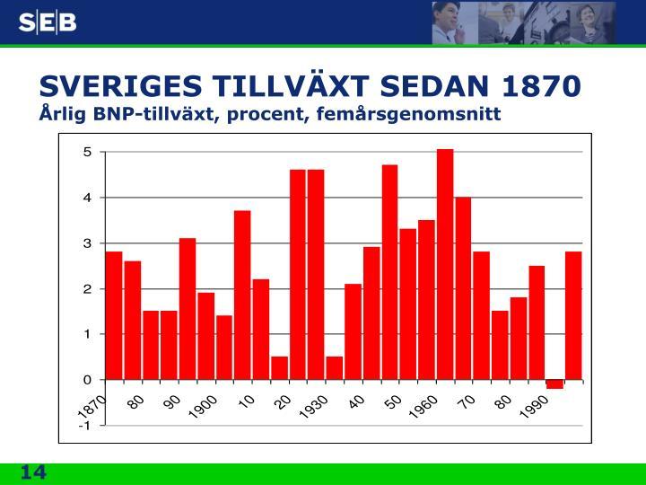 SVERIGES TILLVÄXT SEDAN 1870