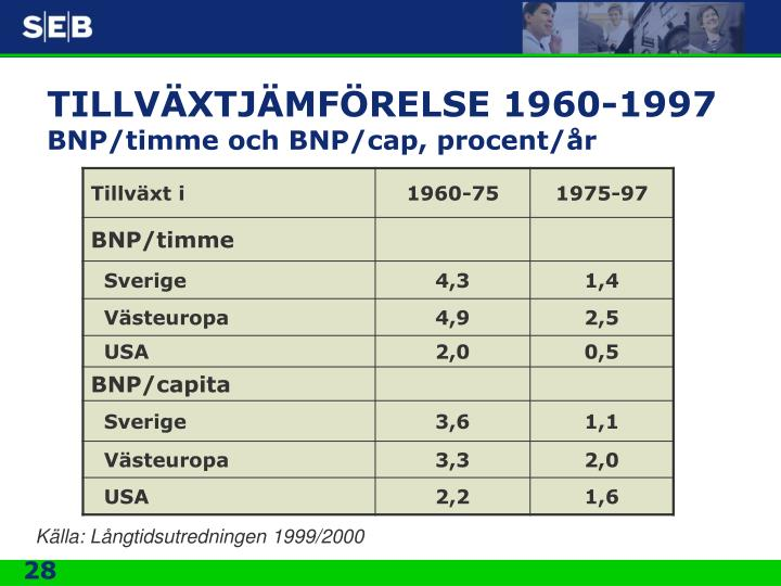 TILLVÄXTJÄMFÖRELSE 1960-1997
