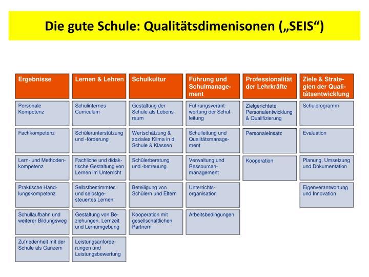 """Die gute Schule: Qualitätsdimenisonen (""""SEIS"""")"""