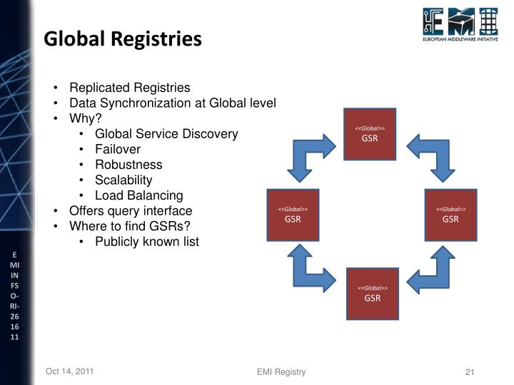 Global Registries