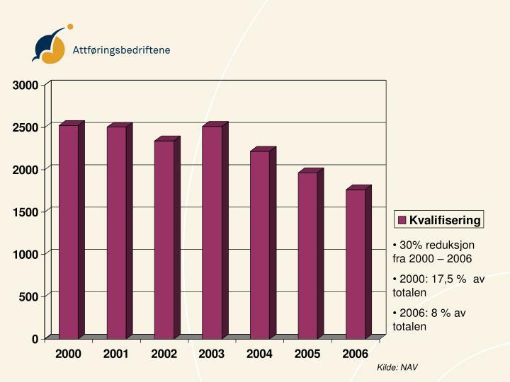 30% reduksjon fra 2000 – 2006