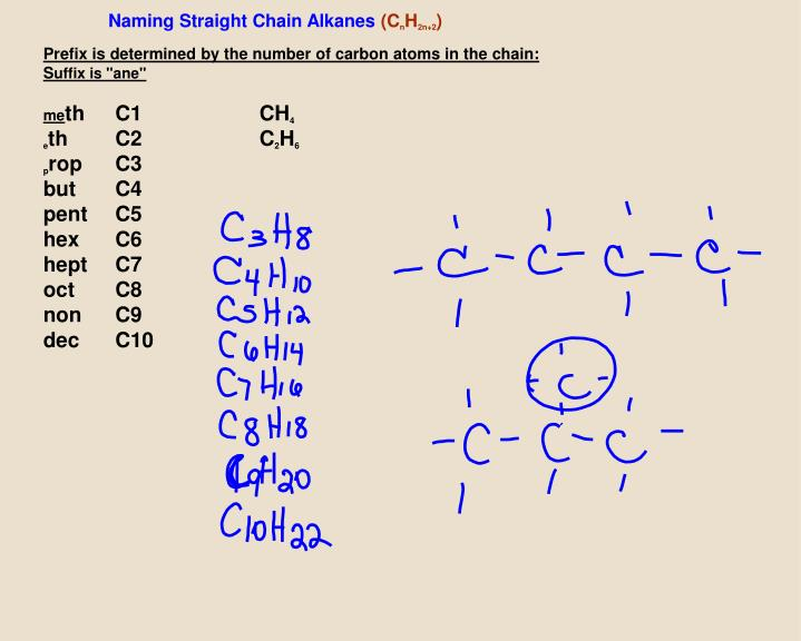 Naming Straight Chain Alkanes