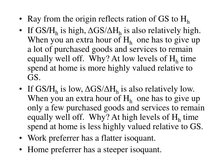 Ray from the origin reflects ration of GS to H
