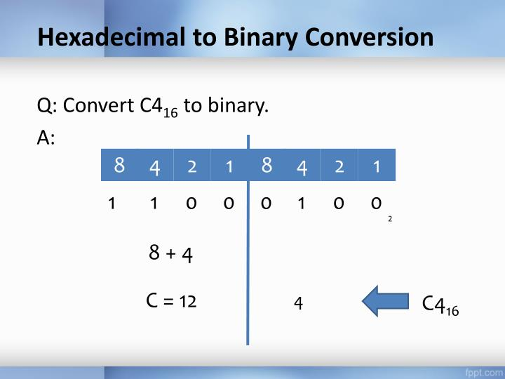 Hexadecimal to Binary Conversion