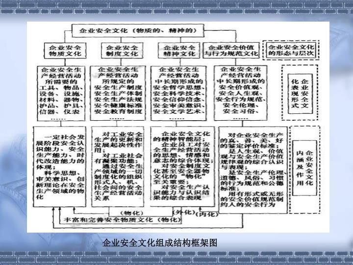 企业安全文化组成结构框架图