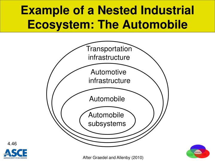 Example of a Nested Industrial Ecosystem: The Automobile