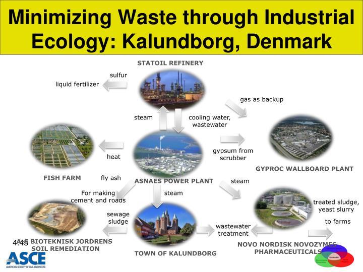 Minimizing Waste through Industrial   Ecology: Kalundborg, Denmark