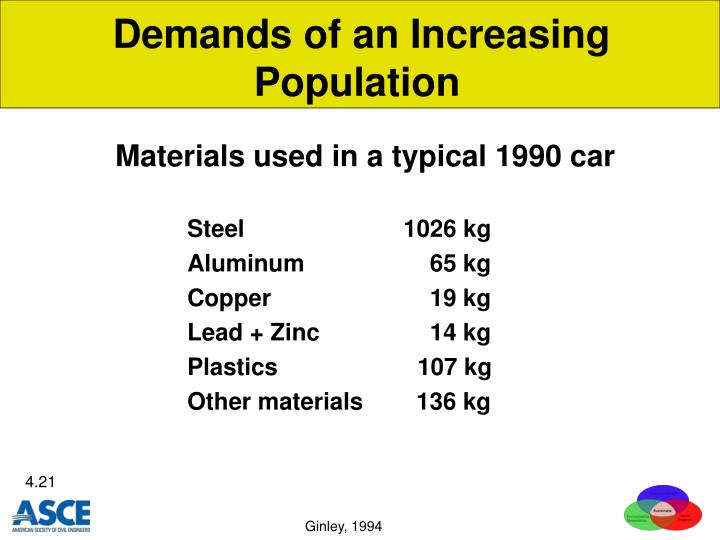Demands of an Increasing Population