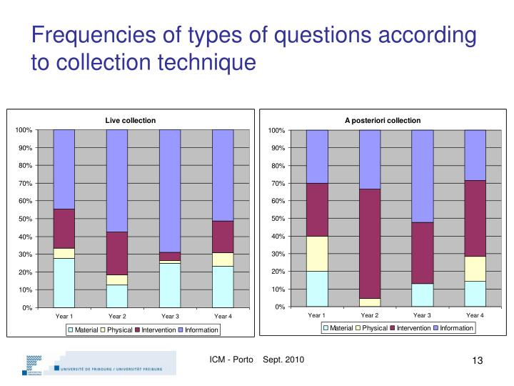 Frequencies of types of questions according to collection technique