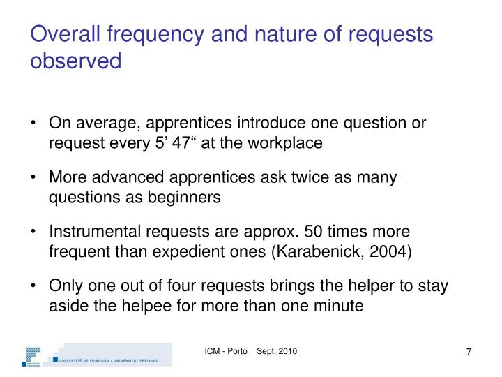 Overall frequency and nature of requests observed