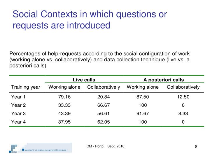Social Contexts in which questions or requests are introduced