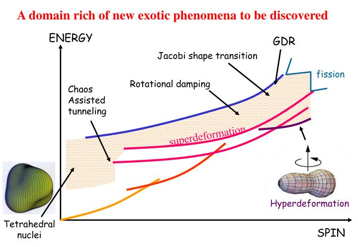 A domain rich of new exotic phenomena to be discovered