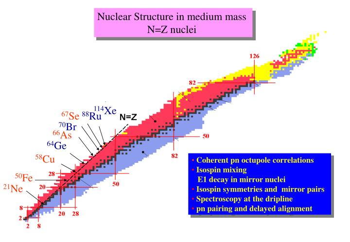 Nuclear Structure in medium mass