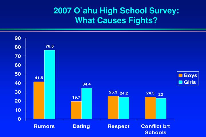 2007 O`ahu High School Survey: