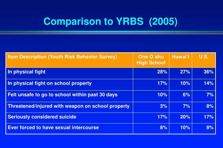 Comparison to YRBS  (2005)