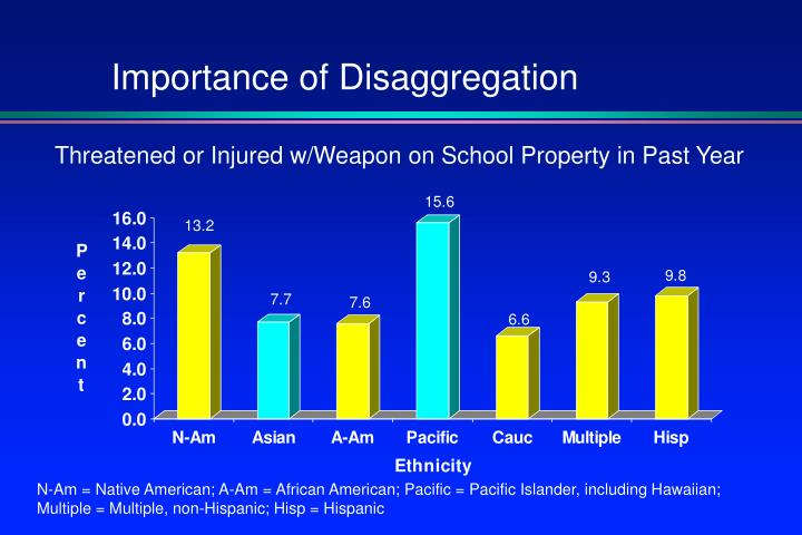 Importance of Disaggregation