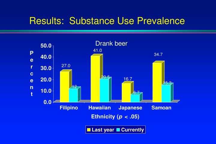 Results:  Substance Use Prevalence