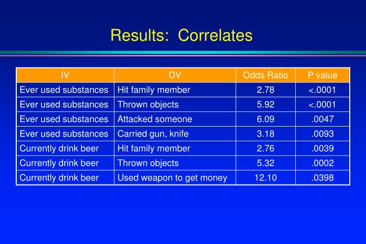 Results:  Correlates
