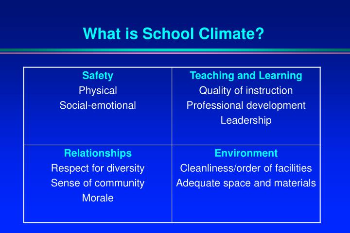 What is School Climate?