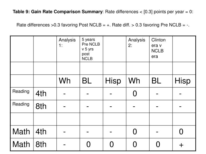 Table 9: Gain Rate Comparison Summary