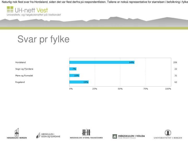 Naturlig nok flest svar fra Hordaland, siden det var flest derfra p