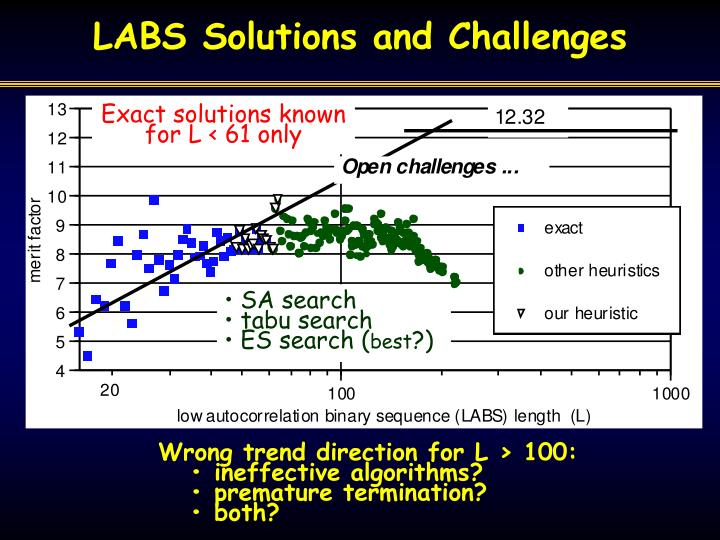 LABS Solutions and Challenges
