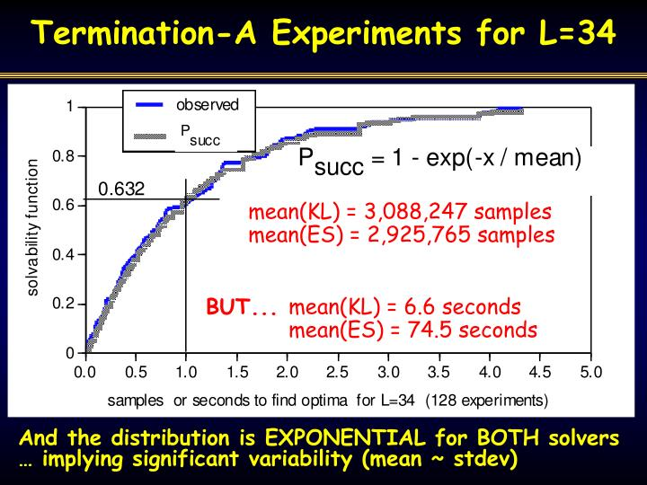 Termination-A Experiments for L=34