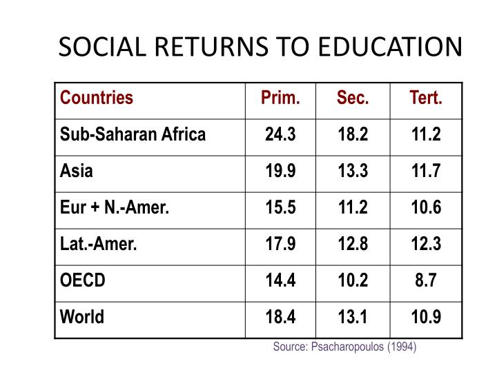Social returns to education