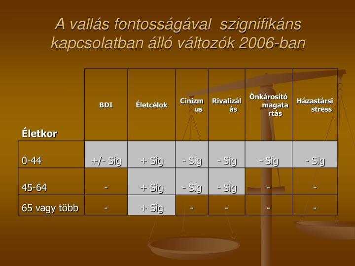 A vallás fontosságával  szignifikáns kapcsolatban álló változók 2006-ban