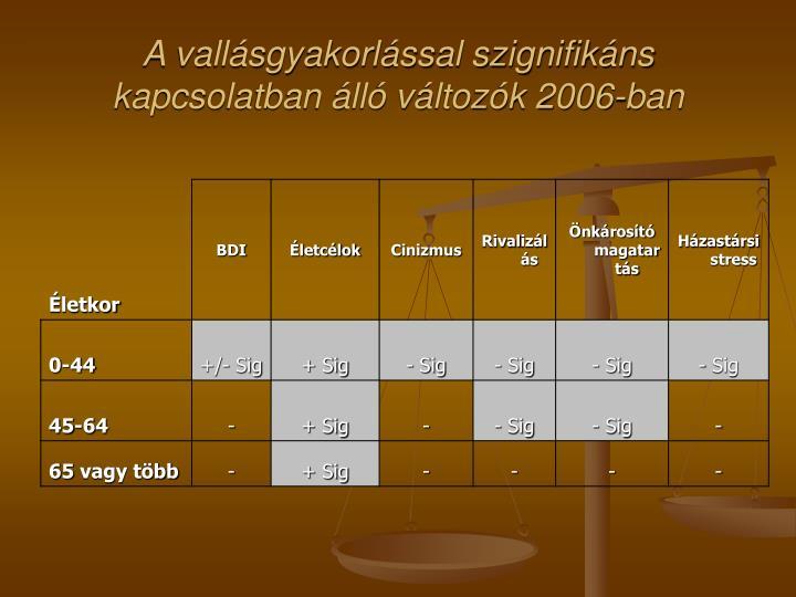 A vallásgyakorlással szignifikáns kapcsolatban álló változók 2006-ban