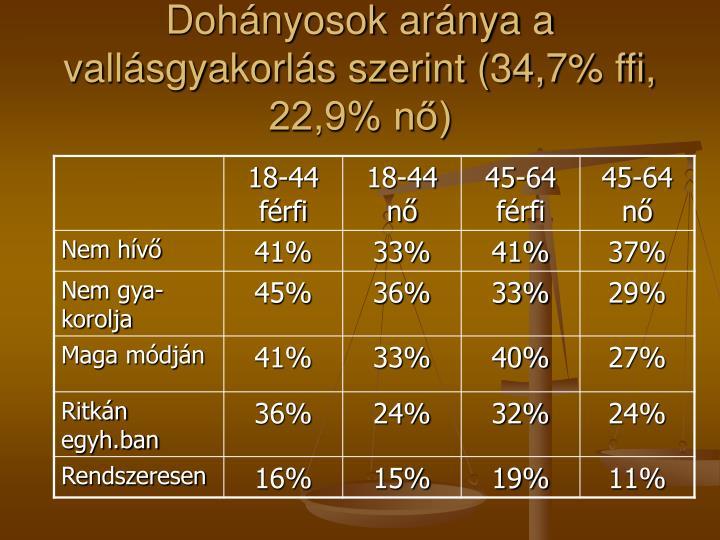 Dohányosok aránya a vallásgyakorlás szerint (34,7% ffi, 22,9% nő)
