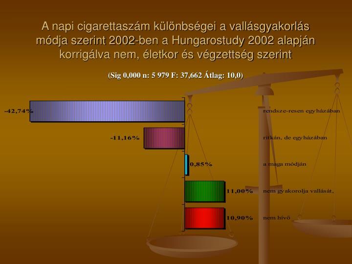 A napi cigarettaszám különbségei a vallásgyakorlás módja szerint 2002-ben a Hungarostudy 2002 alapján