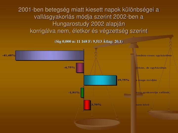 2001-ben betegség miatt kiesett napok különbségei a vallásgyakorlás módja szerint 2002-ben a Hungarostudy 2002 alapján