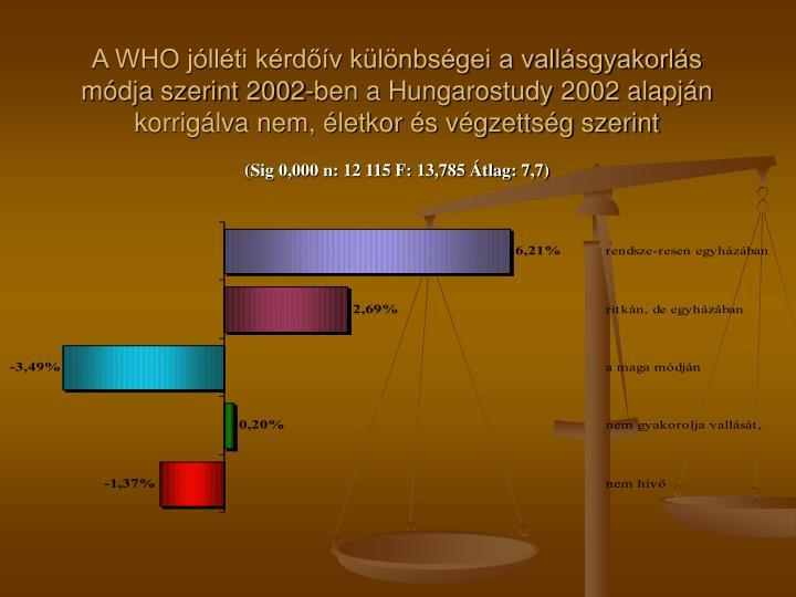 A WHO jólléti kérdőív különbségei a vallásgyakorlás módja szerint 2002-ben a Hungarostudy 2002 alapján