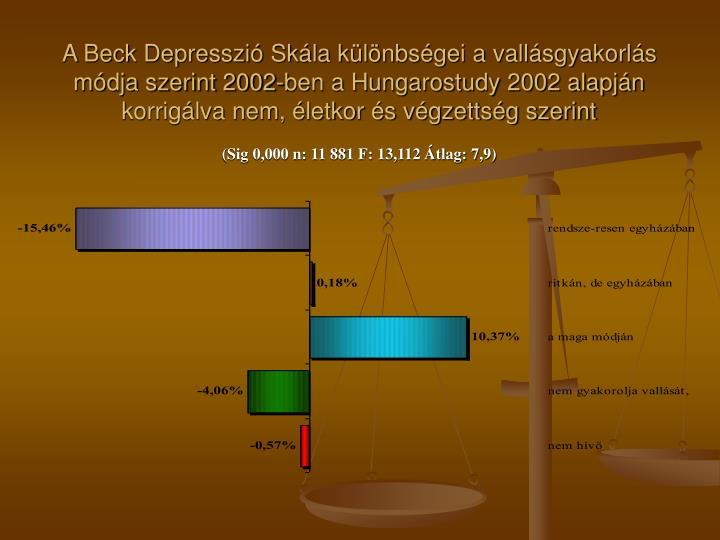 A Beck Depresszió Skála különbségei a vallásgyakorlás módja szerint 2002-ben a Hungarostudy 2002 alapján